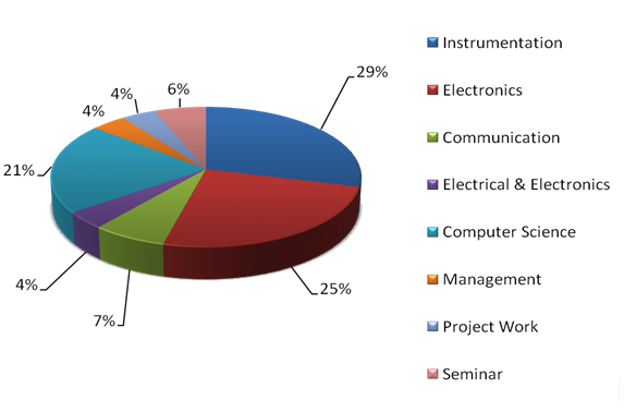 Distribution of EIE Course Content | GSSSIETW